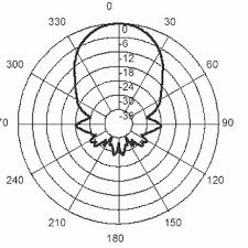 1 Beam Chart Of The Receiver Angles In Degrees And