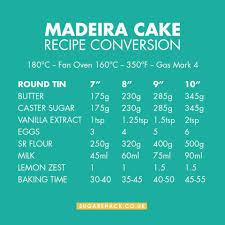 Madeira Cake Recipe Conversion Chart