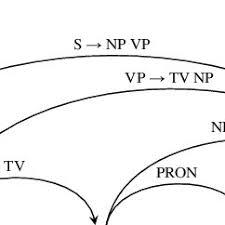 Chart Parsing 6 Chart Parsing Graph 12 Download Scientific Diagram