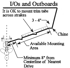 trim tab sizing guidlines bennett marine in case of inboards the complete run from chine to keel be utilized if it is an unbroken span of the same angle protrusions such as strakes