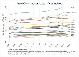 Dc Metro Cost Chart Whats Up With Construction Costs