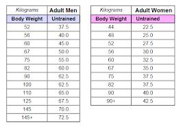 normaal gewicht bij lengte