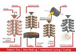 Investment Casting Speed Up Investment Casting Drying To The Shortest Time With