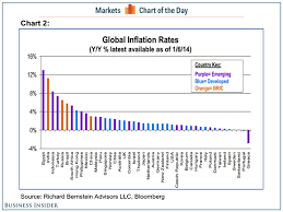Inflation Rate Chart World Inflation Rates