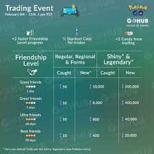 Pokemon Go Stardust Trading Chart 40 Rare Pokemon Go Trading Chart