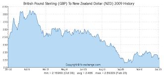 Gbp Vs Nzd Chart British Pound Sterling Gbp To New Zealand Dollar Nzd