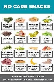 Keto Indian Diet Chart Fertile Diet Plan India Weightlossrut Dietpills In 2019
