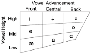 By using ipa you can know exactly how to pronounce a certain word in english. A Vowel Sounds Shown Using International Phonetic Alphabet Symbols Download Scientific Diagram