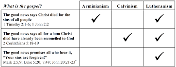 Comparison Chart Arminianism Calvinism And Lutheranism