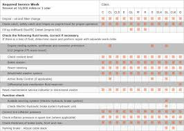 Car Maintenance Chart Pin By Lone Wolf Software On Car Maintenance Tips Vehicle
