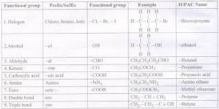 Cbse Notes Class 10 Science Carbon And Its Compounds