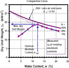 Soil Compaction Chart Chapter 5 Nhi 05 037 Geotech Bridges Structures