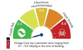 Fish Oil Dosage Chart For Adults How Much Omega 3 Fish Oil A Day Will Produce Results