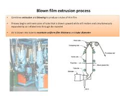 Extrusion Processing