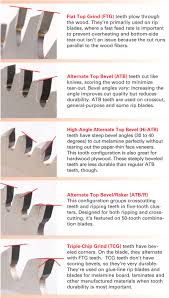 rip saw blade teeth. manufacturers may also offer more than one blade for the same application. profile/angle combination produces a cleaner cut; another is rip saw teeth t