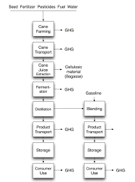 Ethanol Production Process Flow Chart Flow Chart Of Sugar Production From Sugarcane Diagram