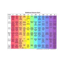 Chromotherapy Color Chart Laminated Biowaves Color Therapy Octaves Chart