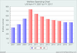 Welfare Spending Chart United States 2007 2017 Federal