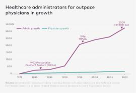 Um Health Chart Number Of Healthcare Administrators Explodes Since 1970