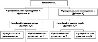 Исполнители Исполнители Рисунок Линейно функциональная структура  Выбор оптимальной организационной структуры управления