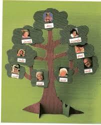 Arbol Genealogico Creativo Arbol Genealogico Creativos En Carton Casa Web