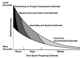 How To Prepare An Estimate Estimating Wbdg Whole Building Design Guide