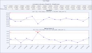 X Mr Chart What Is It When Is It Used Data Analysis