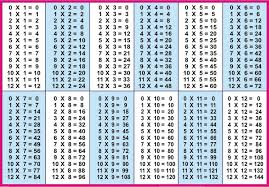 A Printable Multiplication Chart Printable Multiplication Table Charts 1 12 Learning Printable