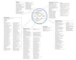 Stanford University Organizational Chart Integrate Project People Organization Chart