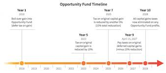 Opportunity Zones The Tax Efficient Investment Of The
