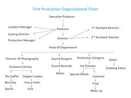 Organisational Charts Of Film Production Organisational