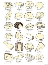 Chart To Find Different Types Of Cheese For Gift Baskets