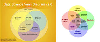 Data Science Venn Diagram Sts And Data Science Making A Data Scientist Easst