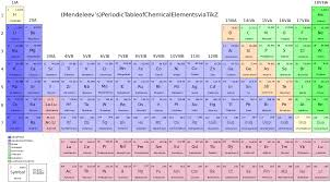 File:Periodic-table-of-chemical-elements.svg - Wikimedia Commons