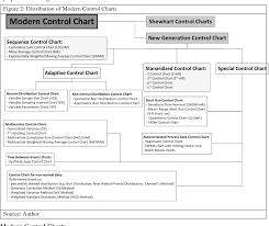 Pdf The Classification And Characteristics Of Control