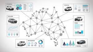 Car Manufacturers Chart Australian Car Market Car Sales Statistics Figures