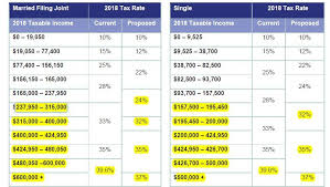 table source highlights of the final tax cuts and jobs act by tim steffen 2017 investmentnews ets docs ci1136191218 pdf