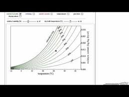 How To Use Humidity Chart How To Use A Psychrometric Humidity Chart Youtube