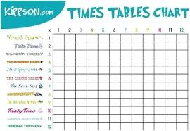 Printable Tables And Charts 69 Always Up To Date Times Table Chart Square