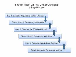 Tco Chart Uncover All Hidden Lifecycle Ownership Costs Find Tco In 6