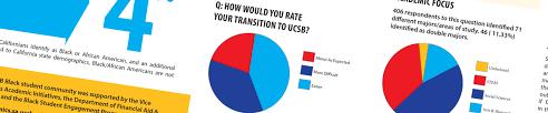 Black Student Survey