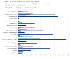 Study Chart For Students Introduction Higher Education Statistics For The Uk 2015