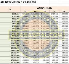 harga dan simulasi kredit vixion r jatim plat ag dan ae dp mulai rp 3 jutaan kang atasaspal