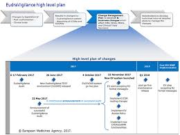 European Medicines Agency - Eudravigilance - Change Management For ...