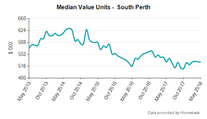 Perth Median House Price Chart South Perth Wa 6151 Suburb Profile Homesales Com Au
