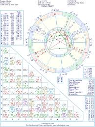 Enrique Iglesias Natal Birth Chart From The Astrolreport A