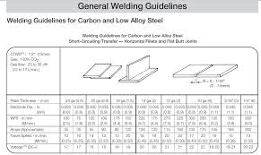 1 16 Chart Mig Settings For Welding Different Thickness Mild Steel