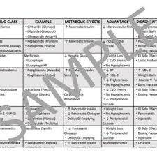Diabetes Medications Chart Pdf Diabetes Mellitus Medications Chart Pdf File Work