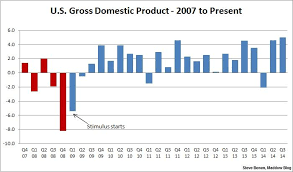 Gdp Growth Chart Under Obama U S Economic Growth Soars Reaches 11 Year High Msnbc
