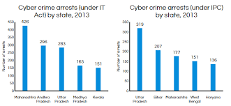 n cyber crime soars % in years business standard news maharashtra tops the cyber crime list graph4